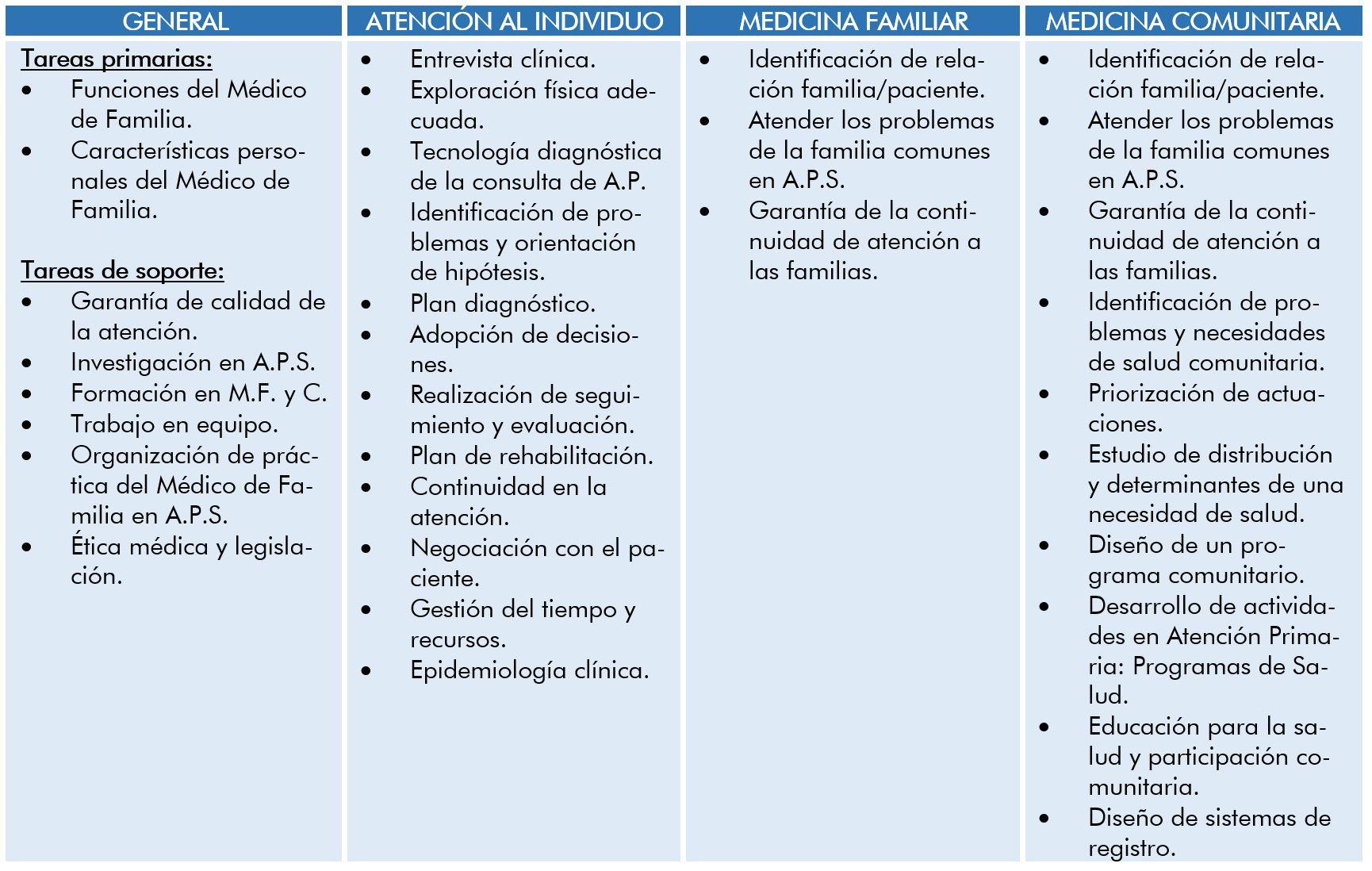 Medicina Familiar y Comunitaria - Generalidades